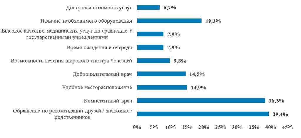 Причины выбора больницы или врача в Украине