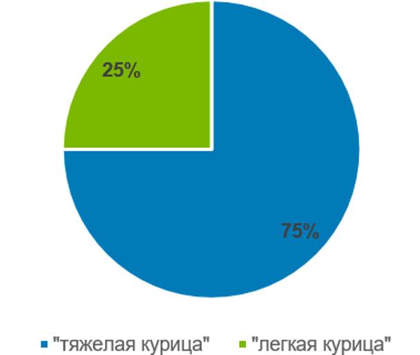 Структура потребления мяса курицы в Молдавии