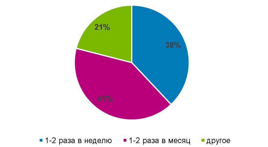 Частота покупки куриного мяса в Казахстане
