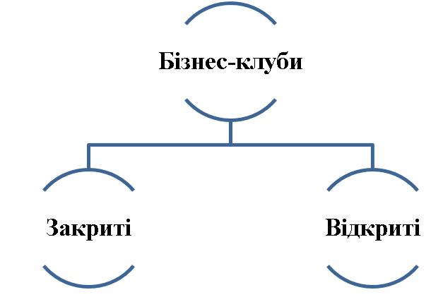 Поділ бізнес-клубів за режимом доступу