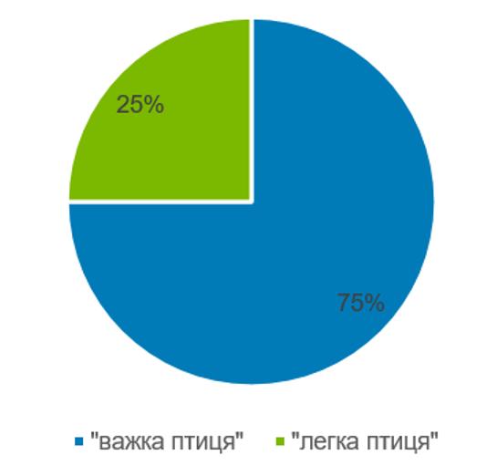 Структура споживання м'яса птиці в Молдавії