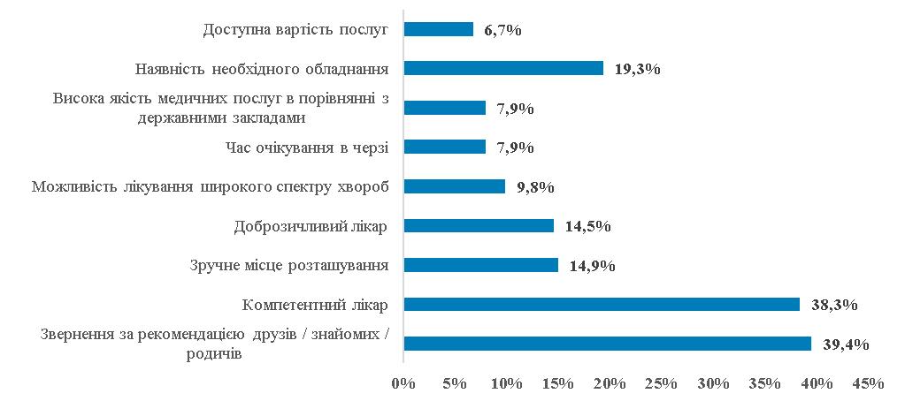 Основні причини вибору лікарні або лікаря в Україні