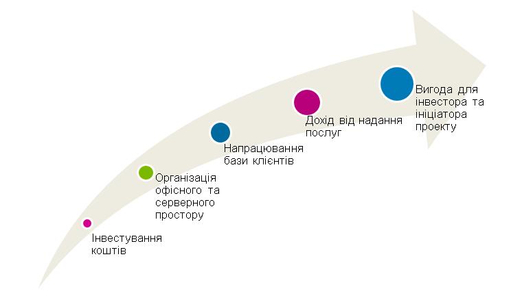 Покроковий план запуску проекту