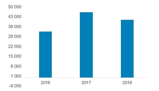 Динаміка ємності ринку курячого м'яса в Вірменії в 2016-2018 роках, тонн