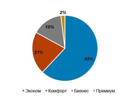 Структура спроса на жилую недвижимость в Киеве
