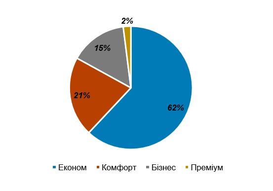 Структура попиту на житлову нерухомість в Києві