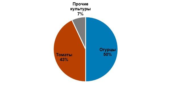 Структура выращиваемых культур в украинских теплицах