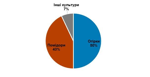 Структура вирощуваних культур в українських теплицях