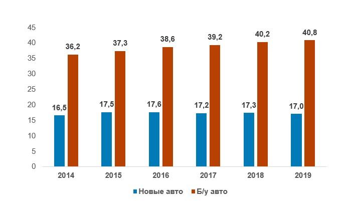 Объем рынка новых и подержанных авто в США в 2014-2019 годах, млн. единиц