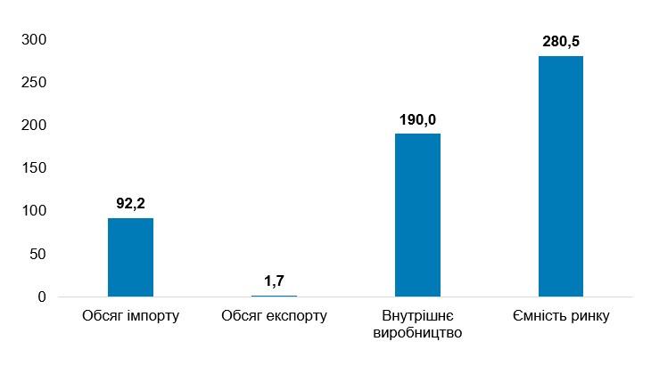 Показники ринку квітів в Україні в 2019 році, млн. одиниць
