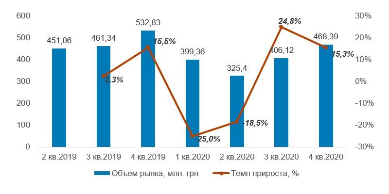 Объем рынка других образовательных услуг в 2кв. 2019-4кв. 2020, млн. грн.
