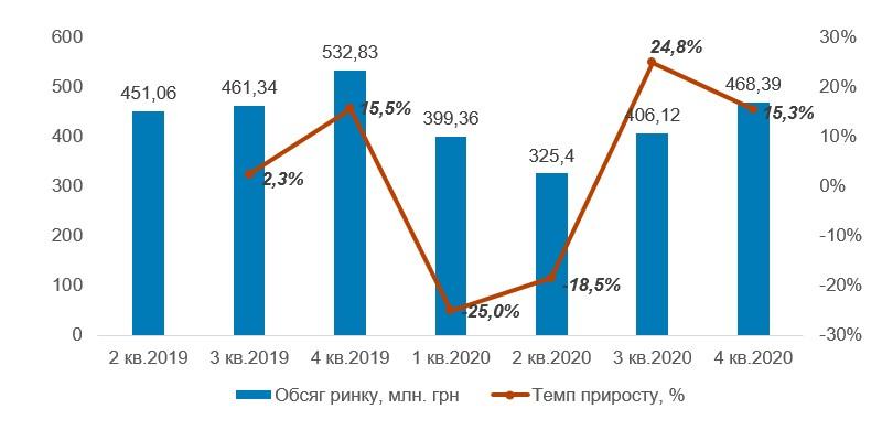 Объем рынка клавиатур для программистов и геймеров в 2017-2022 гг., млн. долларов