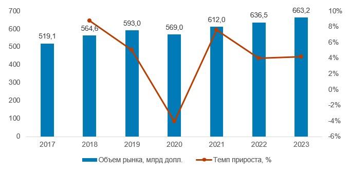 Объем мирового медиа-рынка рекламы в 2017–2023 гг., млрд долл.