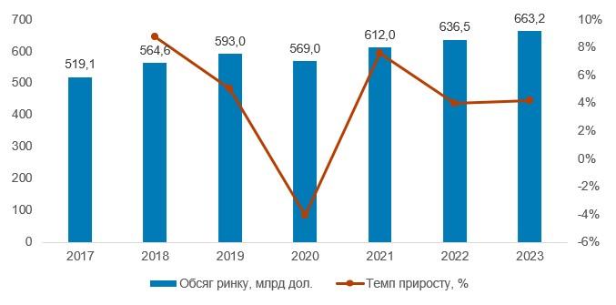 Обсяг світового медіа-ринку реклами у 2017–2023 рр., млрд дол.