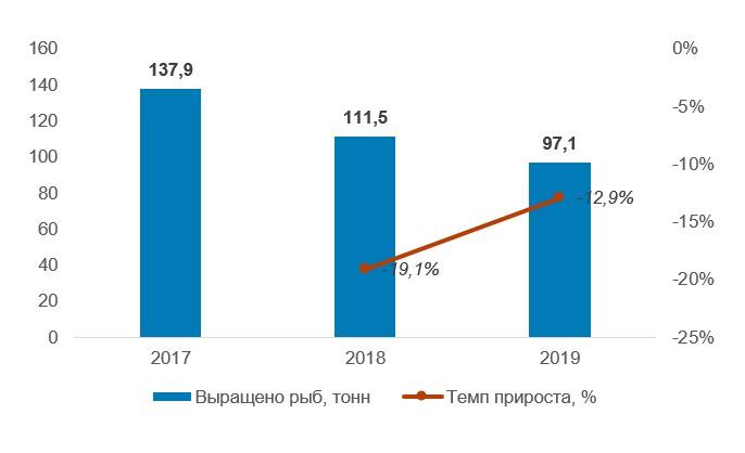 Объемы выращенных осетровых на объектах аквакультуры в Украине в 2017–2019 гг., тонн