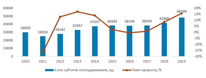 Кількість суб'єктів господарювання в ресторанній сфері та надання послуг харчування в Україні у 2010-2019 рр., од.