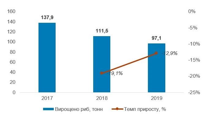 Обсяги вирощених осетрових на об'єктах аквакультури в Україні у 2017–2019 рр., тонн