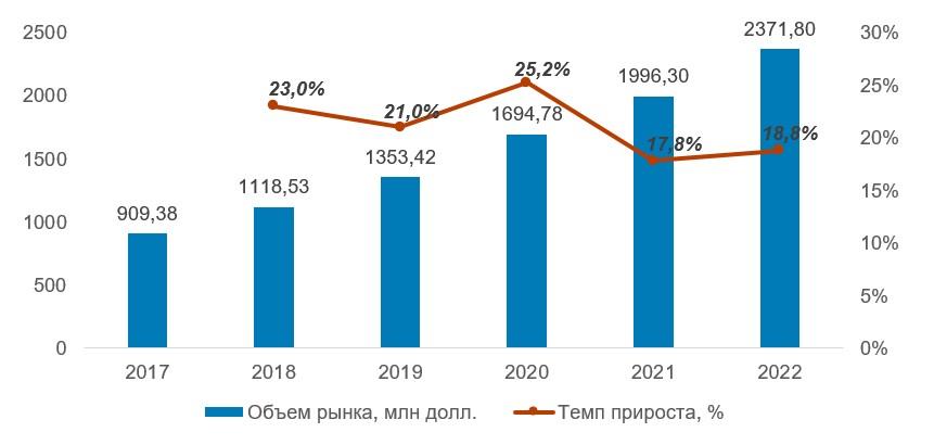 Объем рынка клавиатур для программистов и геймеров в 2017–2022 гг., млн долларов