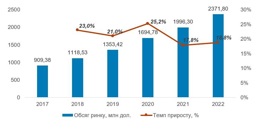 Обсяг ринку клавіатур для програмістів і геймерів у 2017-2022 рр., млн доларів