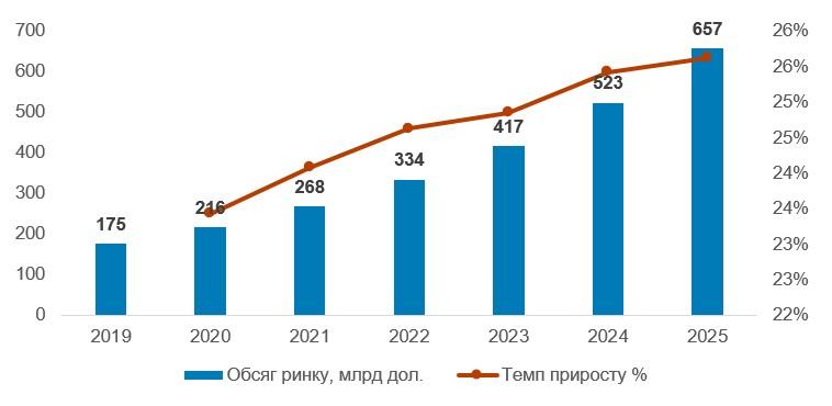 Світовий ринок цифрової охорони здоров'я у 2019–2025 рр., млрд дол.