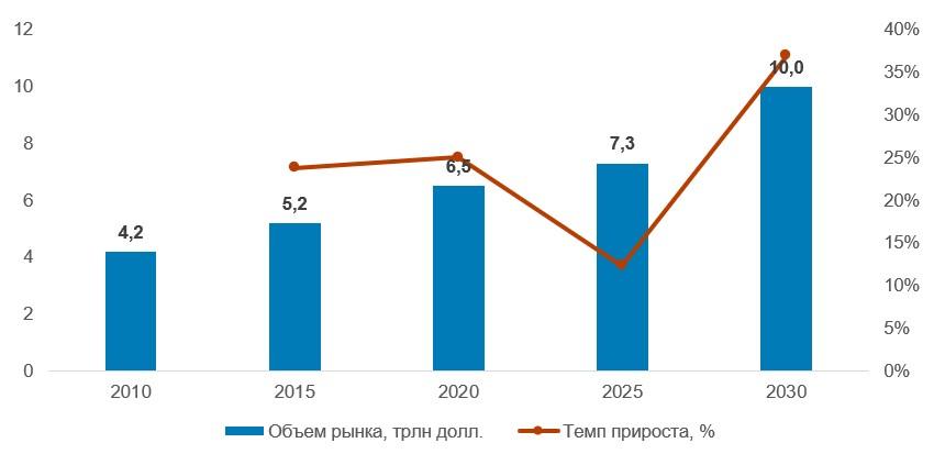 Объем мирового рынка образования в 2010–2030 гг.