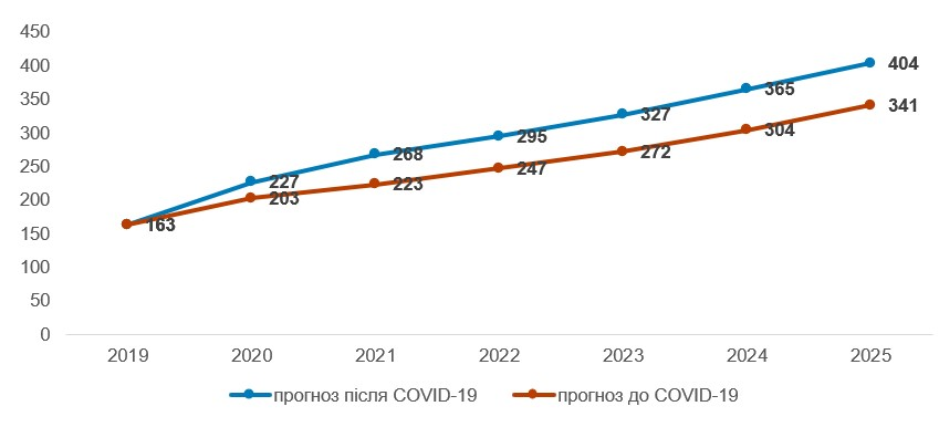 Оцінка глобального ринку EdTech у 2019–2025 рр., млрд дол.