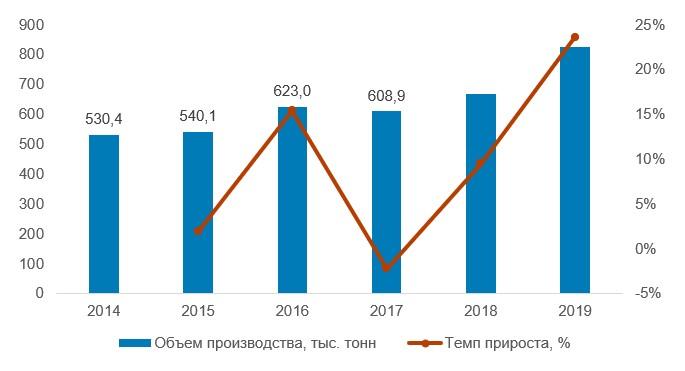 Динамика мирового производства голубики в 2014–2019 гг., тыс. тонн