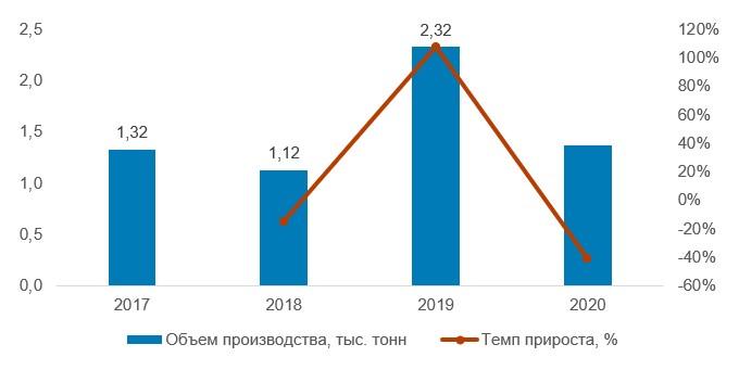 Динамика валового сбора голубики в Украине, 2017–2020 гг., тыс. тонн