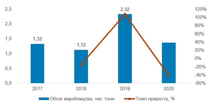 Динаміка валового збору лохини в Україні, 2017–2020 рр., тис. тонн