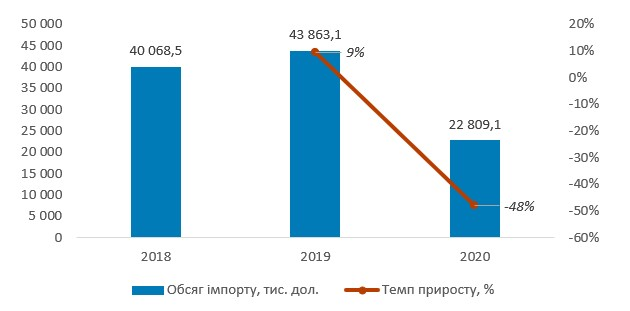 Обсяг імпорту вакцин в Україні у 2018-2020 рр., тис. дол.