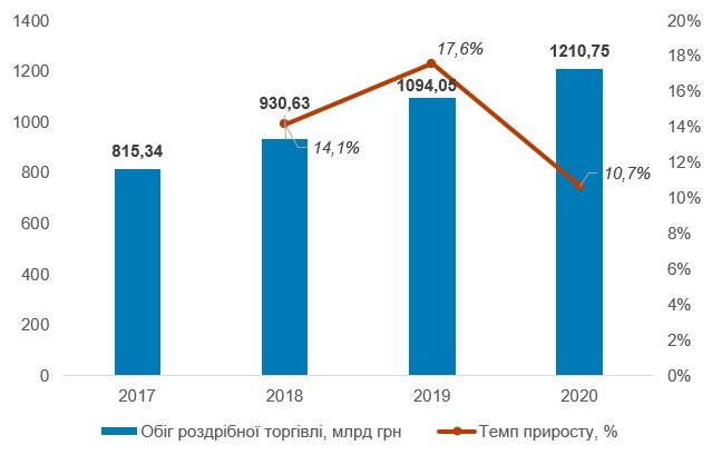 Обіг роздрібної торгівлі в Україні у 2017–2020 рр., млрд грн