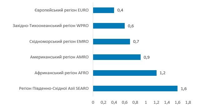 Глобальні обсяги ринку вакцин по регіонах у 2019 році, млрд од.