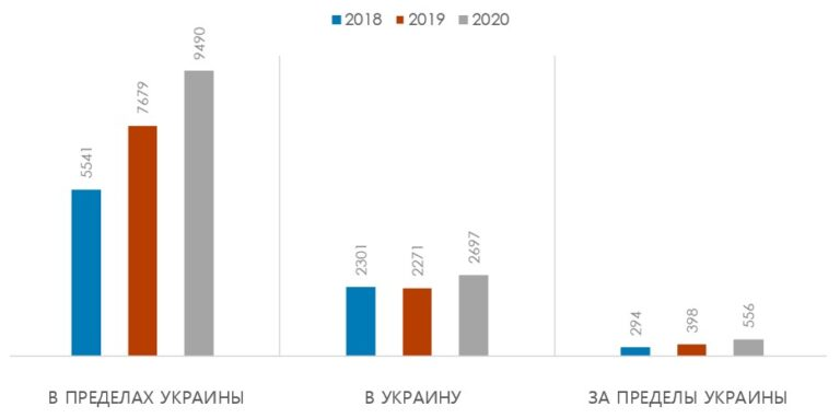 Динамика развития рынка переводов средств в Украине в 2018–2020 гг., млн долл.