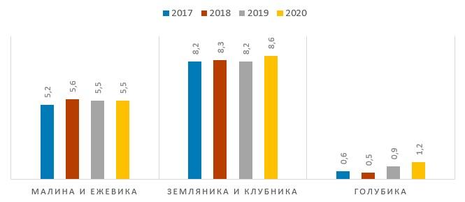Площади под насаждениями в Украине в 2017–2020 гг., тыс. га