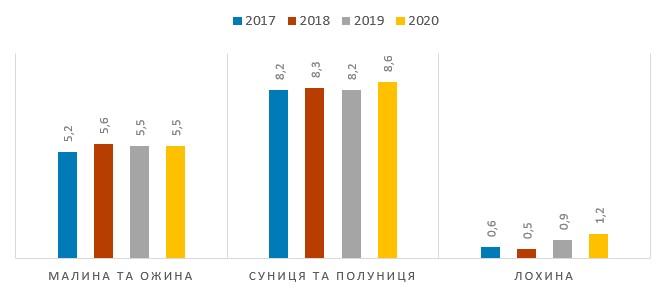 Площі під насадженнями в Україні у 2017–2020 рр., тис. га