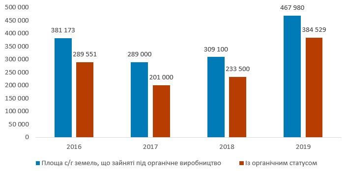 Площа с/г земель, зайнятих під органічне виробництво, в Україні у 2016–2019 рр., га