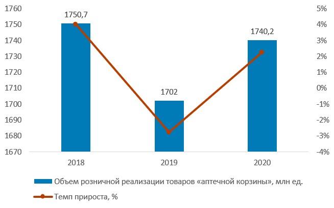Объем розничной реализации товаров «аптечной корзины» в натуральном выражении по итогам 2018–2020 гг., млн упаковок