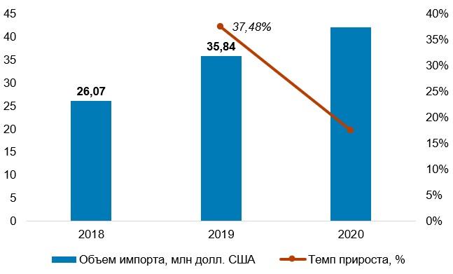 Динамика импорта автозапчастей для Renault в Украине в 2018–2020 гг., млн долл. США