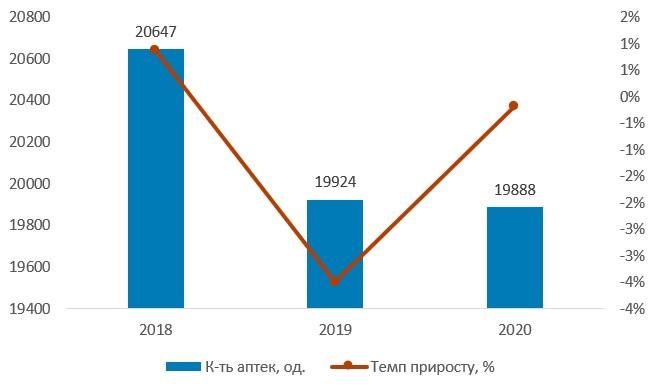 Кількість аптек і аптечних пунктів в Україні, 2018–2020 рр.